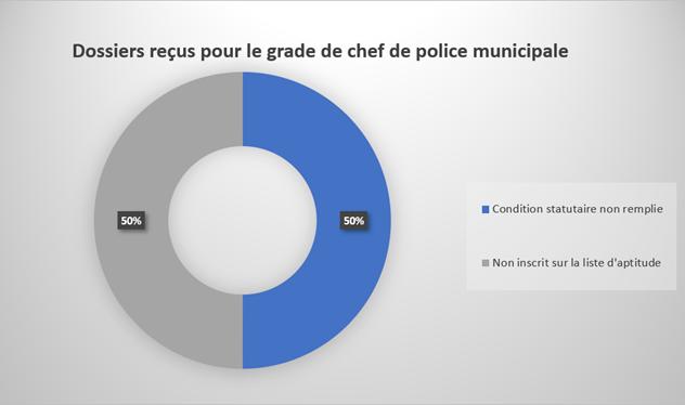 2 dossiers ont été reçus au titre de la promotion interne au grade de chef de service de police municipale